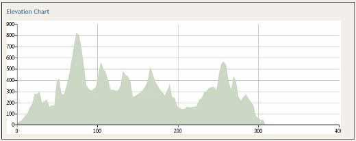 profilo altimetrico roma firenze in bici