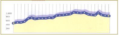 Cammino di santiago in bicicletta-tappa3
