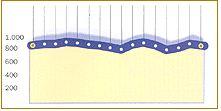 Cammino di santiago in bicicletta-tappa5