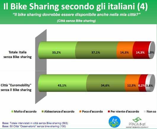 bike-sharing-citta