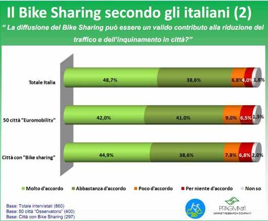 bike-sharing-pareri