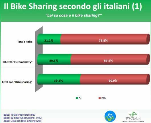 bike-sharing-statistiche
