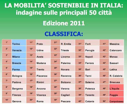 mobilita-sostenibile-italia