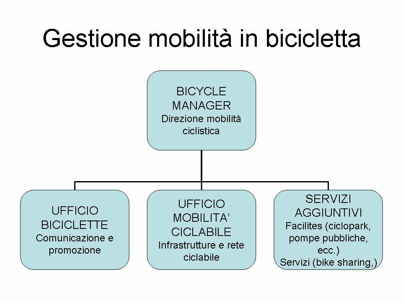 bicycle-manager