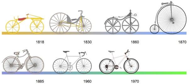 Cera Una Volta La Bicicletta Breve Storia Della Bici