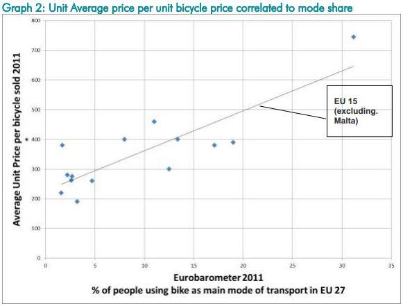 vendita-bici