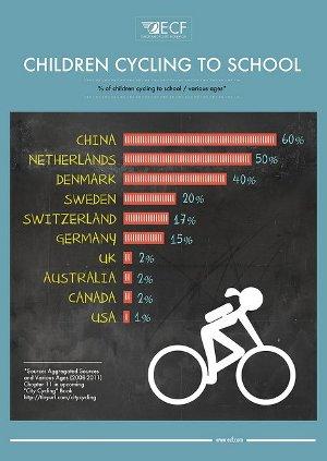 bambini-scuola-bici