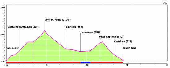 Liguria altimetria Anello faudo