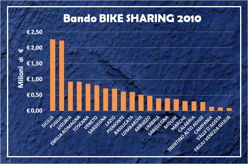 bike-sharing-progetti