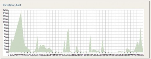 altimetria-ciclopista-del-sole