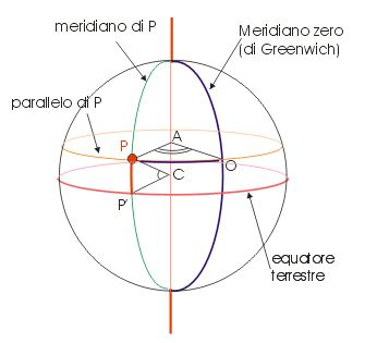 meridiani-paralleli