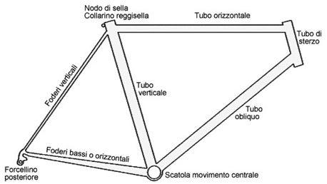 Telai per bici modelli e materiali for Una planimetria della cabina del telaio