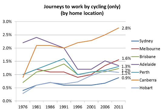 cycling-only-mode-share-trend4