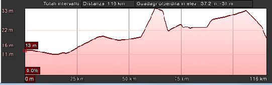 pista-ciclabile-treviso-ostiglia-altimetria