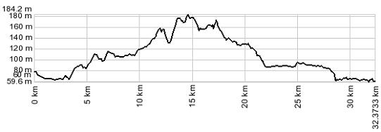 Profilo altimetrico Peschiera - Bussolengo - Verona