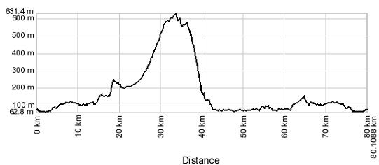 Profilo altimetrico Peschiera - San Zeno di Montagna