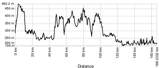 Profilo altimetrico Ciclovia dei Laghi