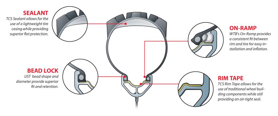Esempio di cerchio per tubeless