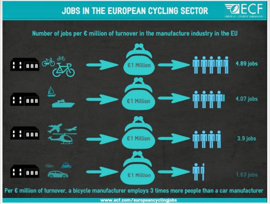 Lavoro bicicletta infografica