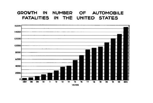 L'andamento dei morti per incidenti stradali negli USA dal 1900 al 1923.