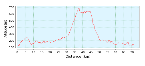 altimetria-miscano