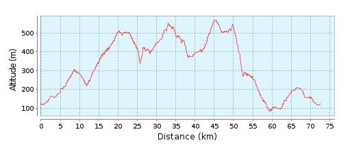 campolattaro-altimetria