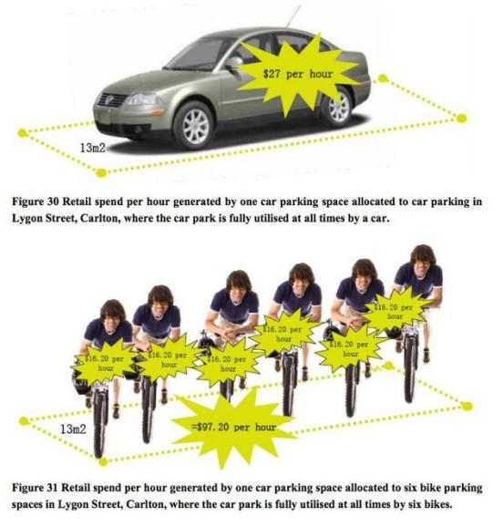 costo orario parcheggio auto e bici melbourne