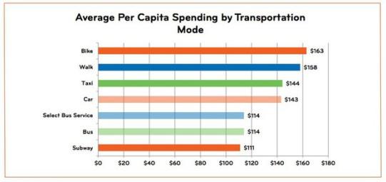 spesa media automobilisti e ciclisti new york