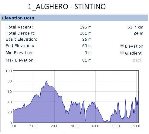 Alghero-Stintino
