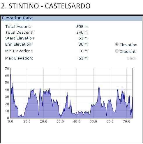 Stintino-Castelsardo