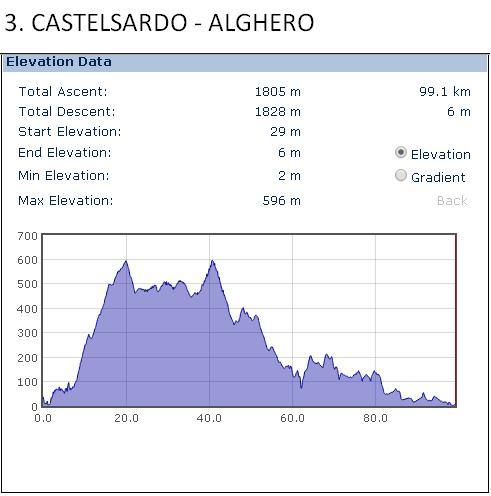 Castelsardo - Alghero