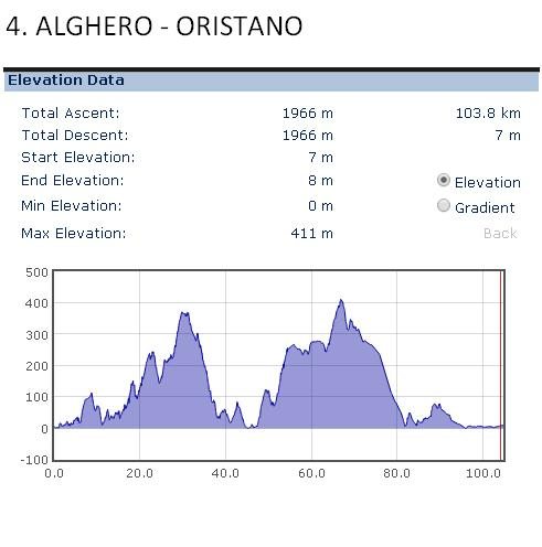 Alghero - Oristano