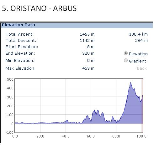 Oristano - Arbus