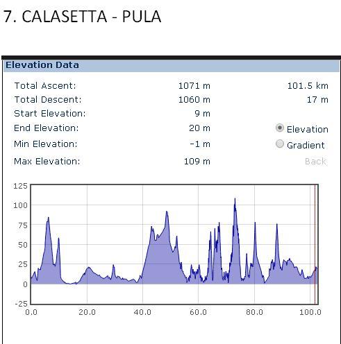 Calasetta - Pula