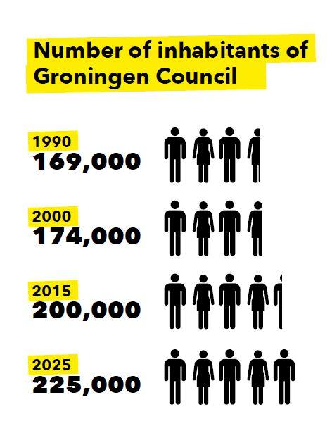 groningen-people
