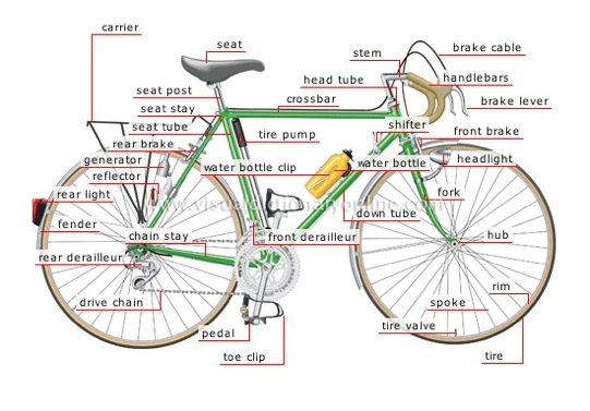Le parti della bici in inglese