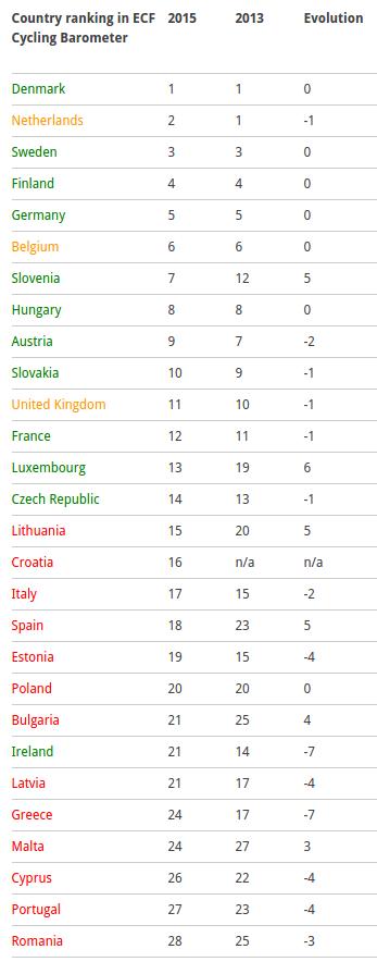 La classifica dei paesi più ciclabili in Europa. In verde e in giallo i paesi che si sono dotati di una strategia nazionale per la ciclabilità, in rosso i paesi che non hanno una strategia nazionale per la ciclabilità.