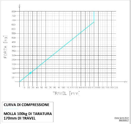 Compressione_2