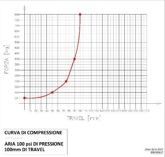 Compressione_8