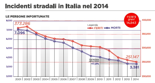 ACI_ISTAT_INCIDENTI_STRADALI_ITALIA_2014