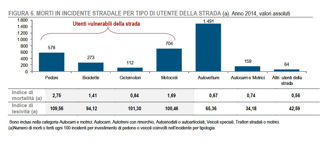 ACI_ISTAT_MORTI_INCIDENTI_STRADALI_2014_GRANDE