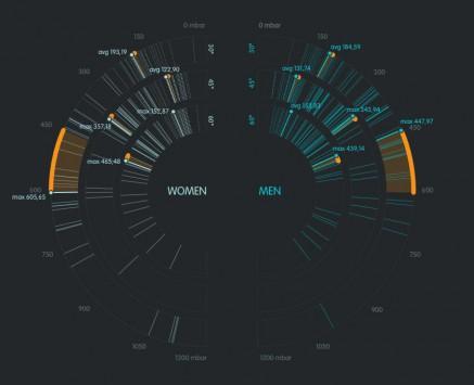 schema delle pressioni (in mbar) espresse da uomini e donne nelle tre diverse posizioni di guida