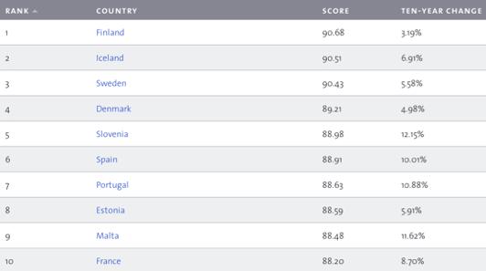 Environmental Performance Index 2016 - La Top Ten