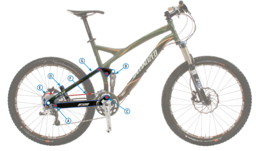 SPECIALIZED FSR e quadrilateri con HORST-LINK