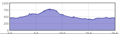 sassoferrato_mtb-altimetria