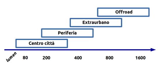 scala-visibilita