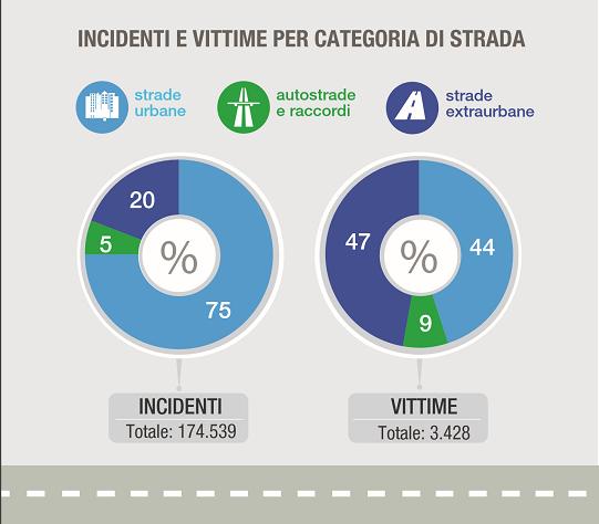 Incidenti stradali, diminuiscono vittime