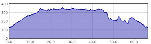 peak-altimetria