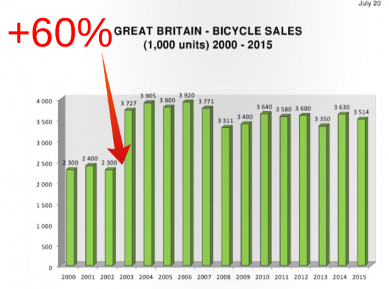 bicycle-sales
