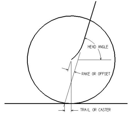 Parametri fondamentali della geometria sterzo